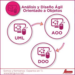 Análisis y Diseño Agil Orientado a Objetos