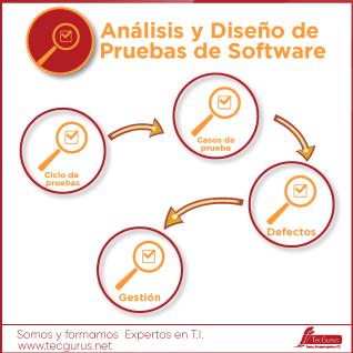 Análisis y Diseño de Pruebas de Software