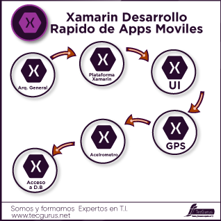 Xamarin Desarrollo Rapido de Apps Moviles