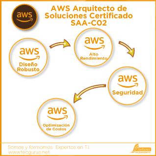 AWS Arquitecto de Soluciones Certificado SAA-C02