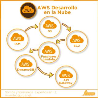 AWS Desarrollo en la Nube