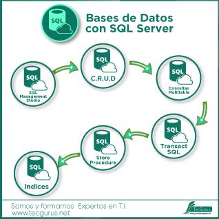 Bases de Datos con SQL Server