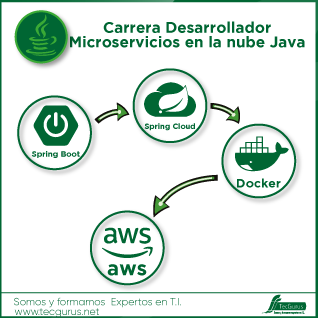 Carrera Desarrollador Microservicios en la nube Java