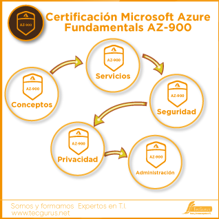 Certificación Microsoft Azure Fundamentals AZ-900
