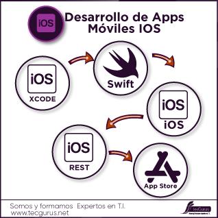 Desarrollo de Apps Móviles IOS