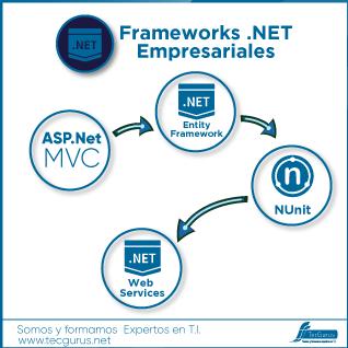 Frameworks .NET Empresariales