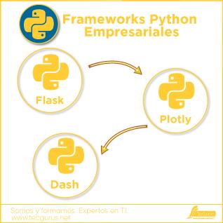 Frameworks Python Empresariales
