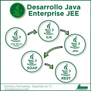 Desarrollo Java Enterprise JEE