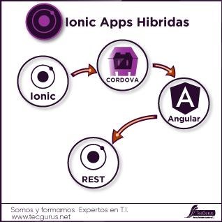 Ionic Apps hibridas