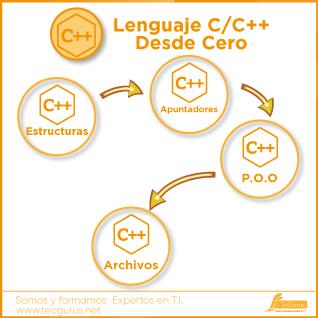 Lenguaje C/C++ Desde Cero