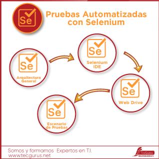 Pruebas Automatizadas con Selenium