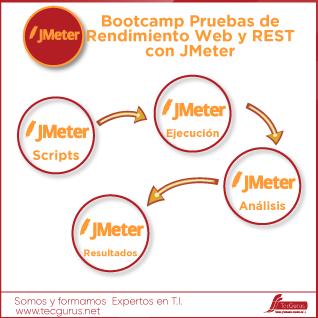 Bootcamp Pruebas de Rendimiento Web y REST con JMeter