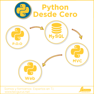 Python Desde Cero