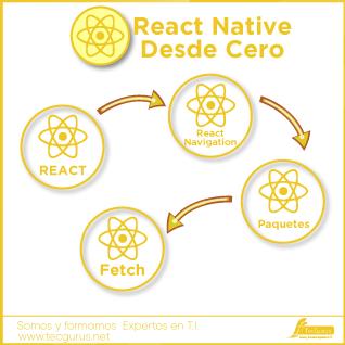 React Native Desde Cero