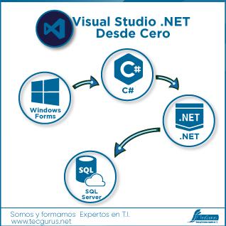 Visual Studio .NET Desde Cero