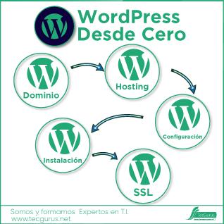 Workshop WordPress Desde Cero